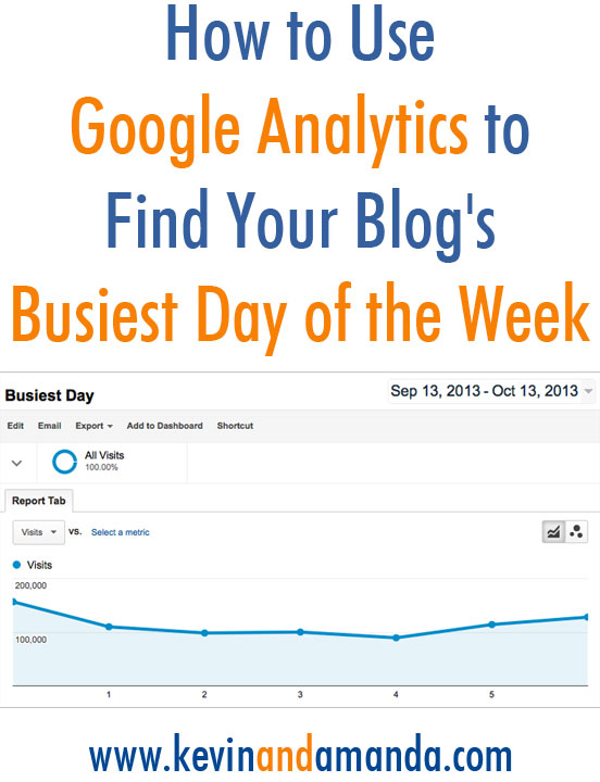 How to Use Google Analytics to Find Your Blog's Busiest Day of the Week. I had no idea you could do this with just one click!